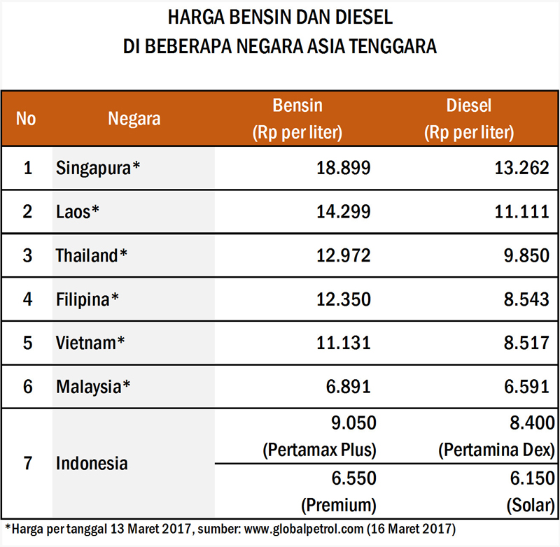 Indonesia fuel price Cheaper than some Southeast Asian Nations