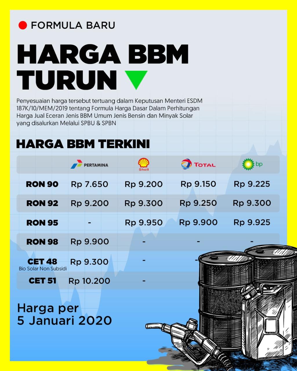 Kementerian Esdm Ri Media Center Arsip Berita Harga Bbm Umum Turun Buah Implementasi Kepmen Formula Harga Bbm Baru